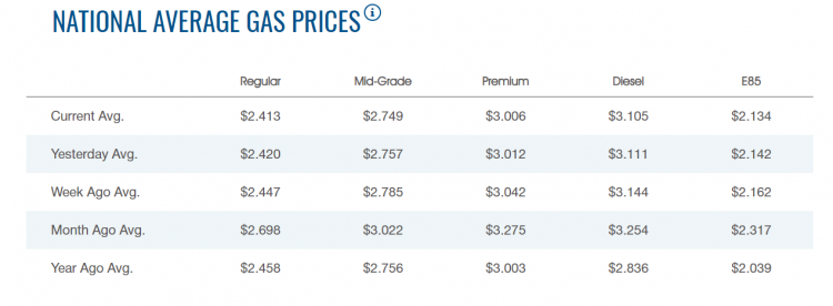 AAA fuel prices dec 18.png